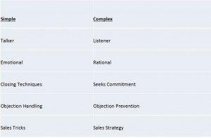 simple-v-complex-sales-characteristics